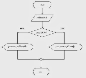 if-else-flowchart2